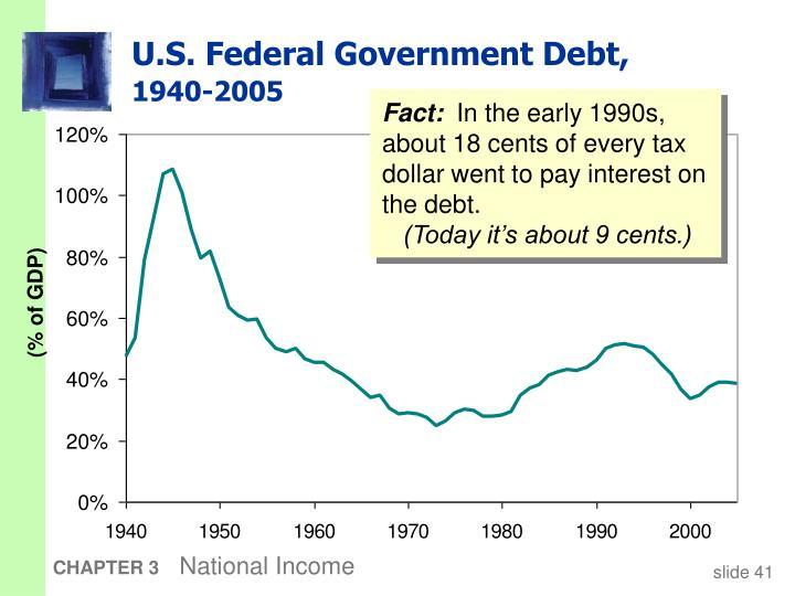 U.S. Federal Government Debt,