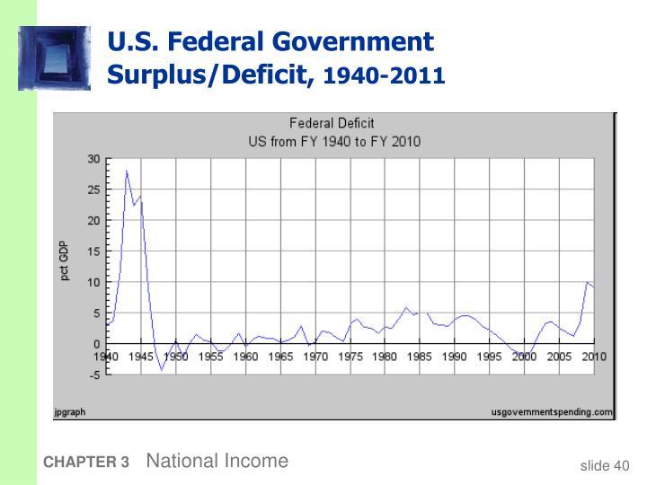 U.S. Federal Government  Surplus/Deficit,