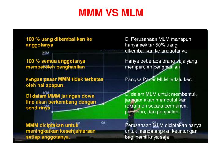 MMM VS MLM