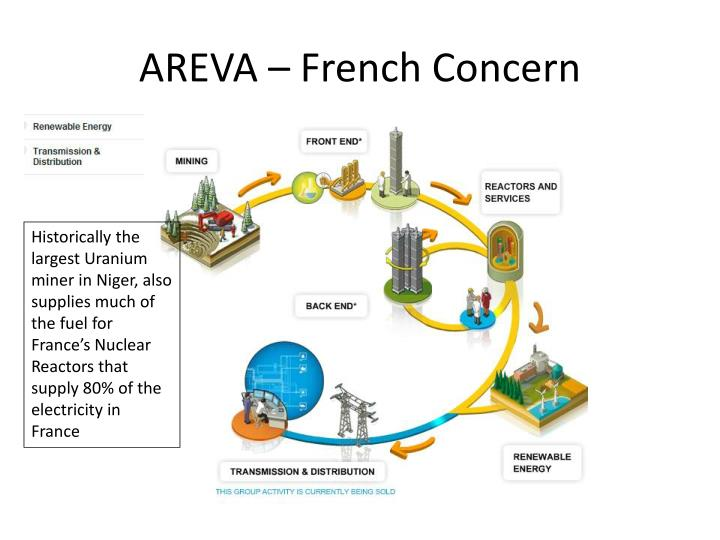 AREVA – French Concern
