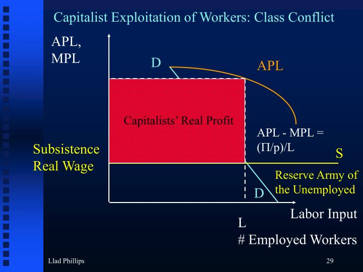 Capitalist Exploitation of Workers: Class Conflict