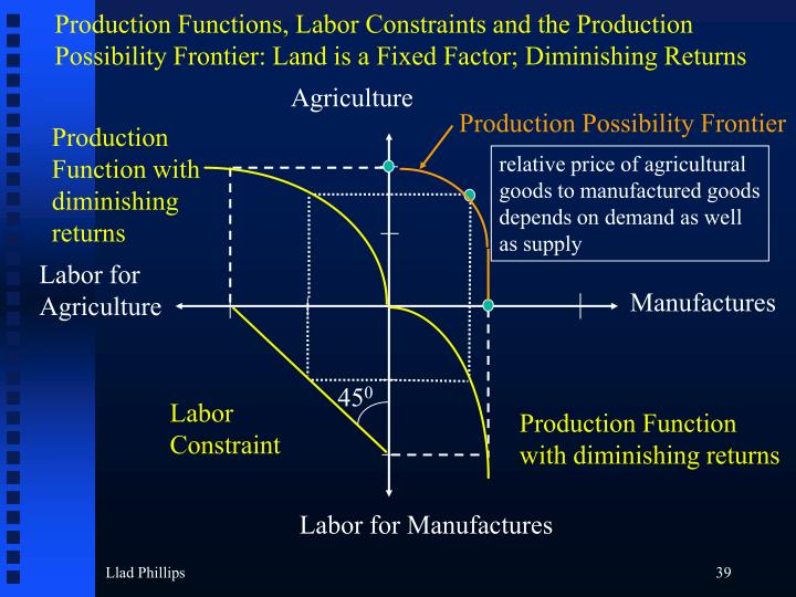 Production Functions, Labor Constraints and the Production Possibility Frontier: Land is a Fixed Factor; Diminishing Returns