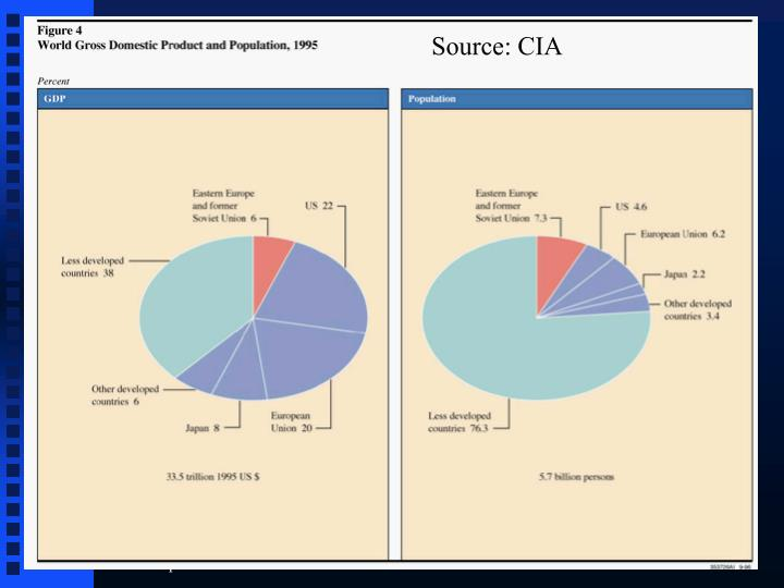 Source: CIA