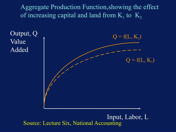 Aggregate Production Function,showing the effect