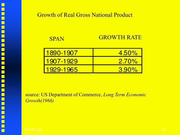 Growth of Real Gross National Product