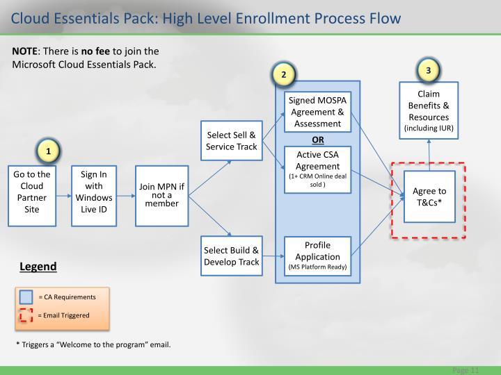 Cloud Essentials Pack: High Level Enrollment Process Flow