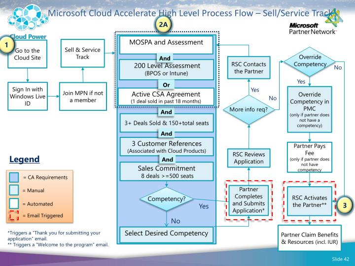 Microsoft Cloud Accelerate High Level Process Flow – Sell/Service Track
