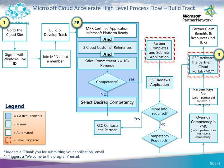 Microsoft Cloud Accelerate High Level Process Flow – Build Track