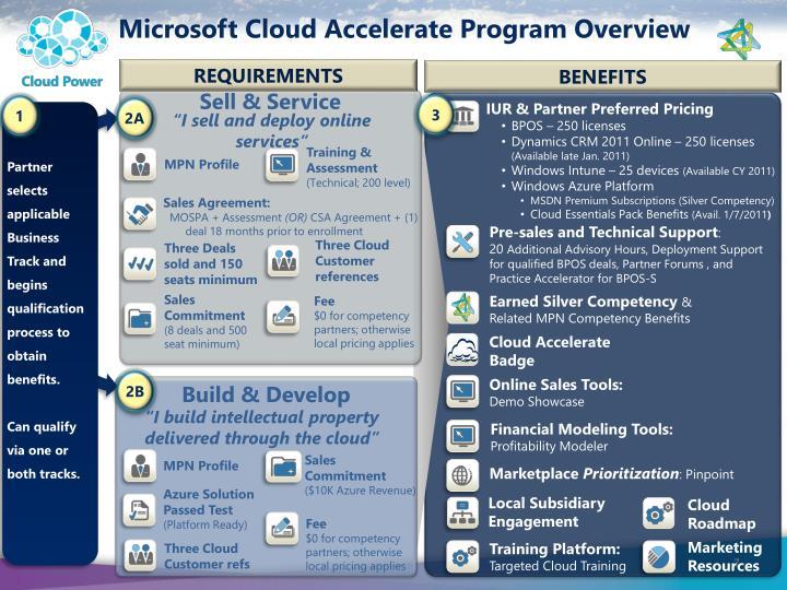 Microsoft Cloud Accelerate Program Overview