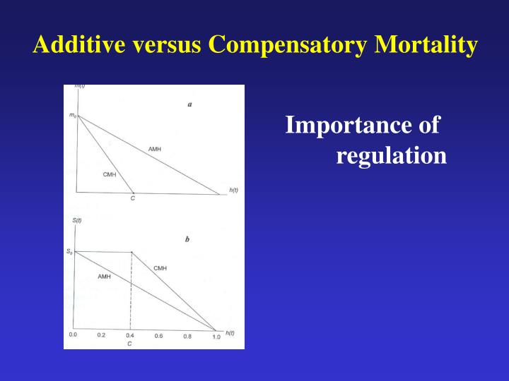Additive versus Compensatory Mortality