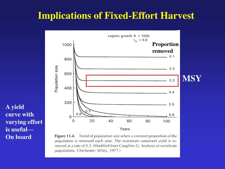 Implications of Fixed-Effort Harvest