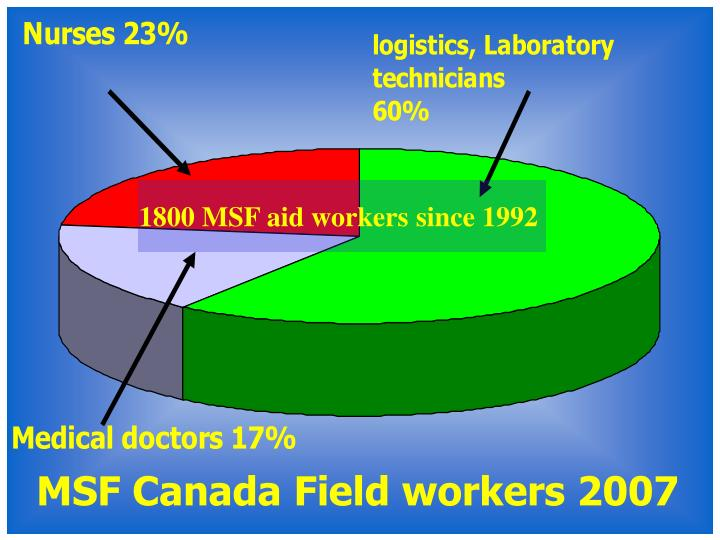 1800 MSF aid workers since 1992