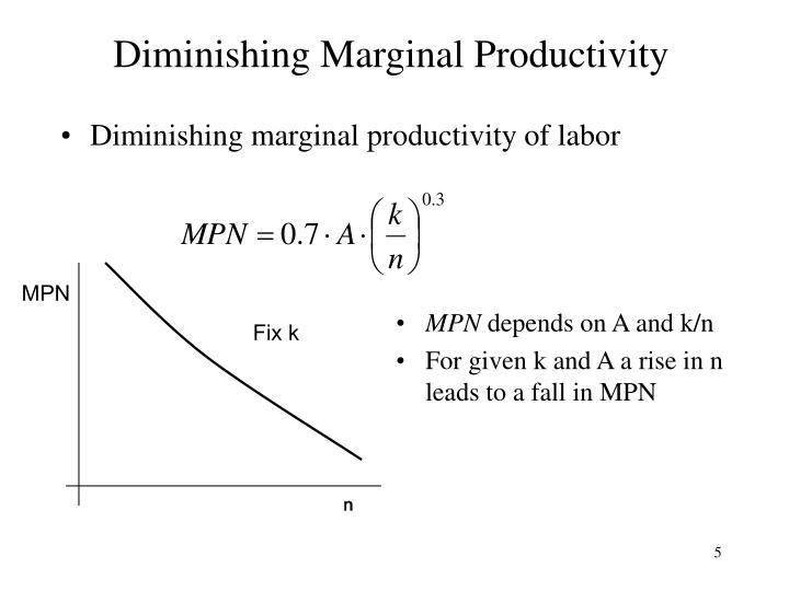 Diminishing Marginal Productivity