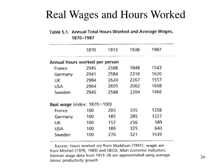 Real Wages and Hours Worked