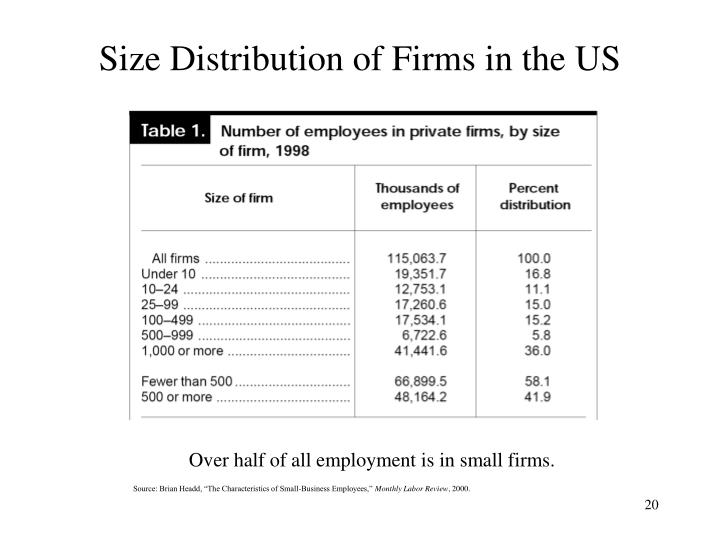 Size Distribution of Firms in the US