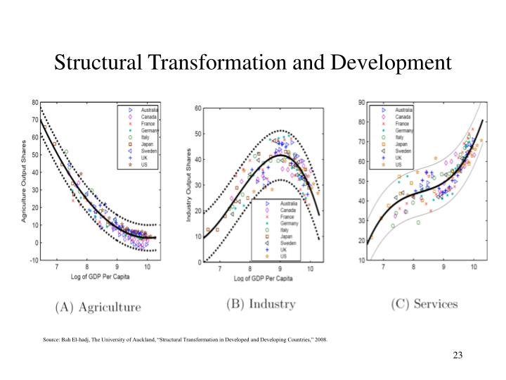Structural Transformation and Development
