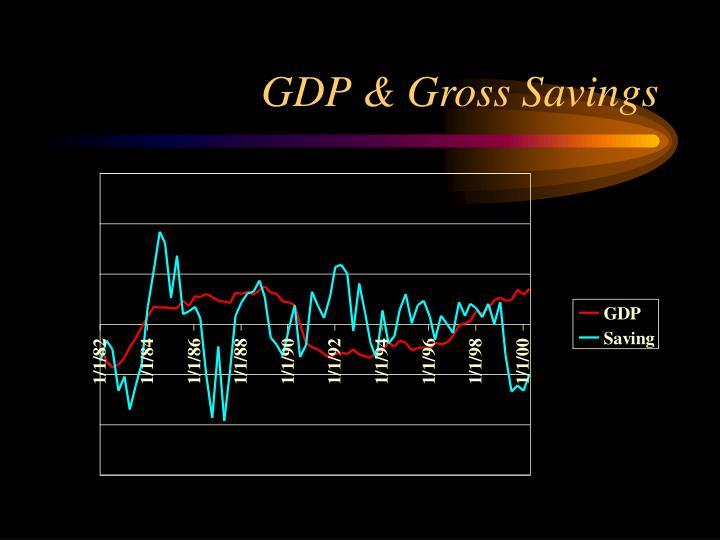 GDP & Gross Savings