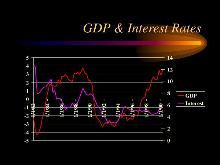 GDP & Interest Rates