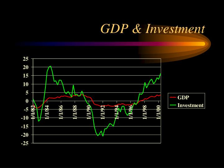 GDP & Investment