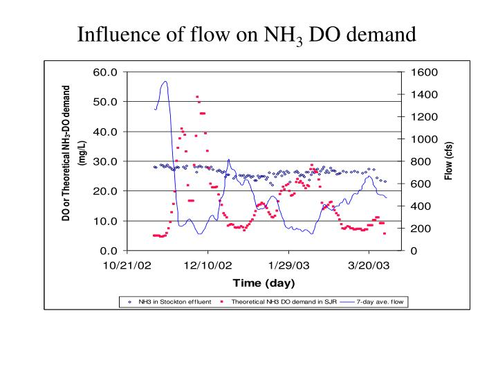 Influence of flow on NH
