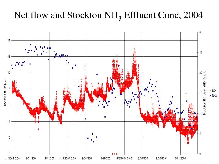 Net flow and Stockton NH