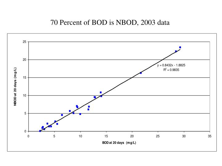 70 Percent of BOD is NBOD, 2003 data