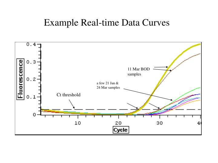 Example Real-time Data Curves
