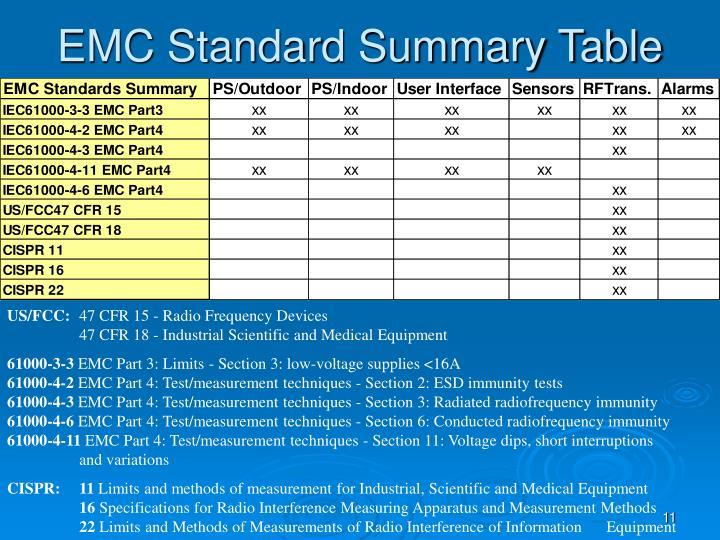 EMC Standard Summary Table