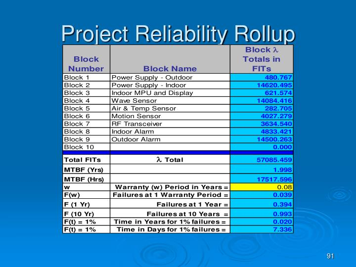 Project Reliability Rollup