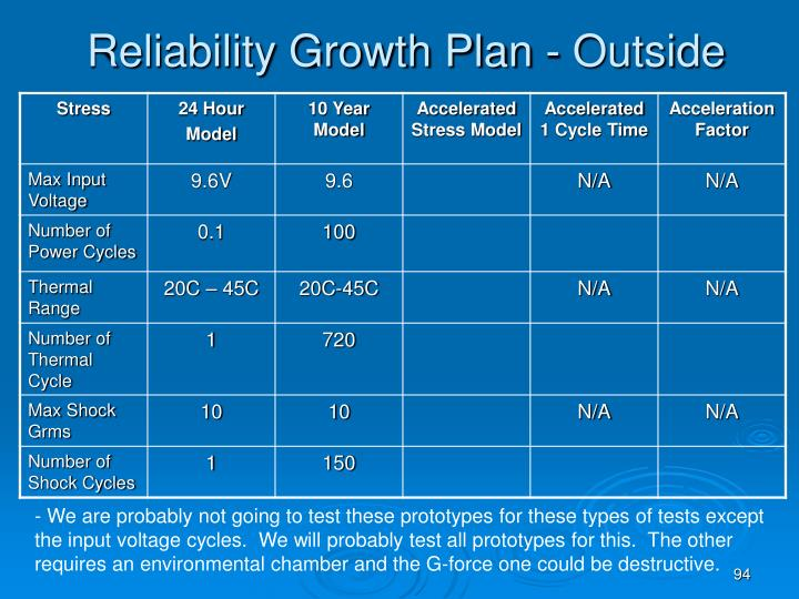 Reliability Growth Plan - Outside
