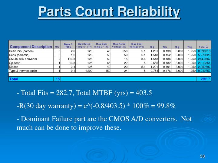 Parts Count Reliability