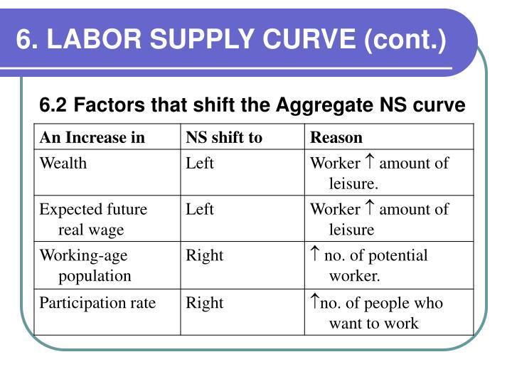 6. LABOR SUPPLY CURVE (cont.)