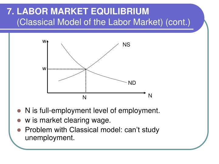 7. LABOR MARKET EQUILIBRIUM