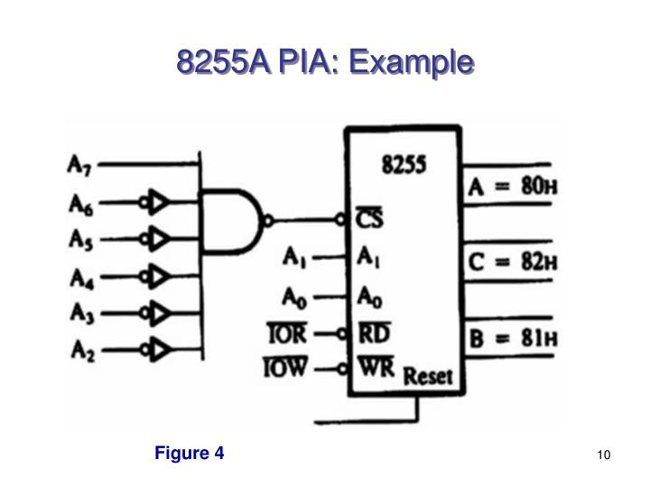 8255A PIA: Example