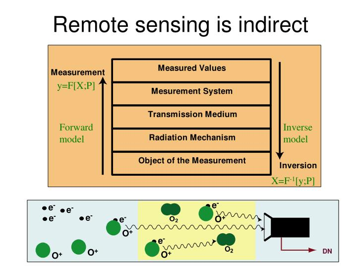 Remote sensing is indirect