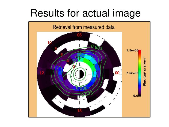 Results for actual image