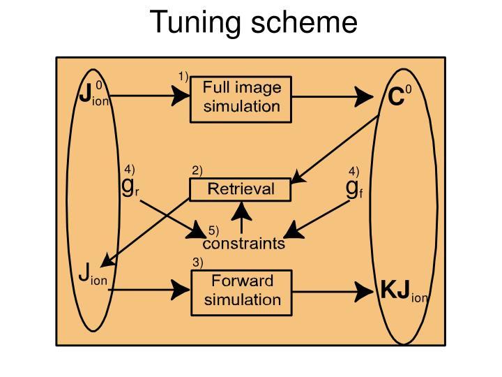 Tuning scheme