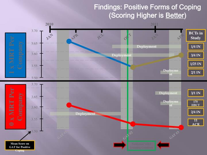 Findings: Positive Forms of Coping