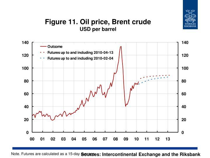 Figure 11. Oil price, Brent crude