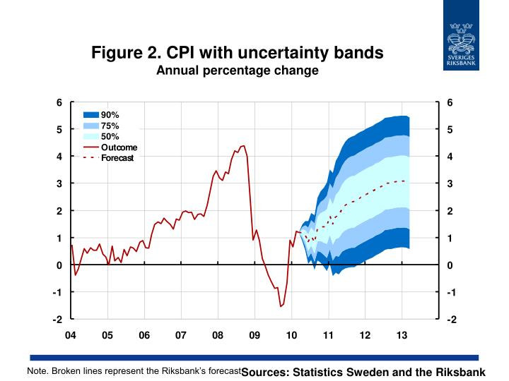 Figure 2. CPI with uncertainty bands
