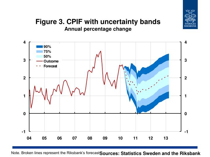 Figure 3. CPIF with uncertainty bands