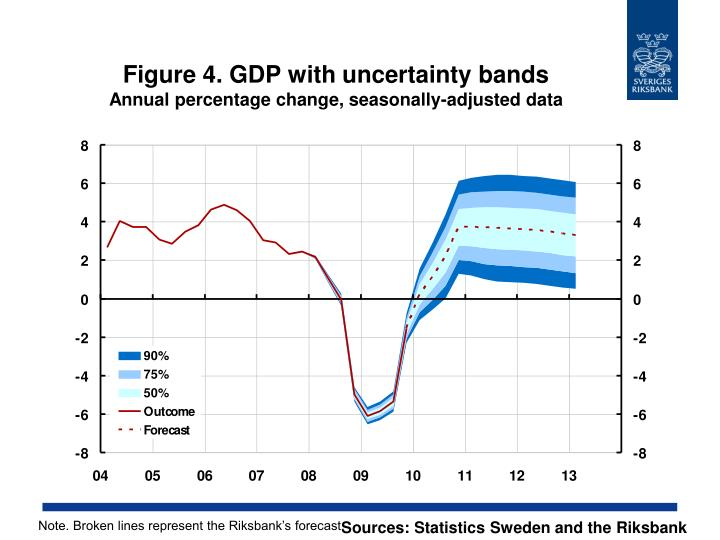 Figure 4. GDP with uncertainty bands