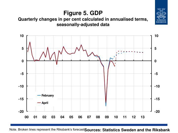 Figure 5. GDP