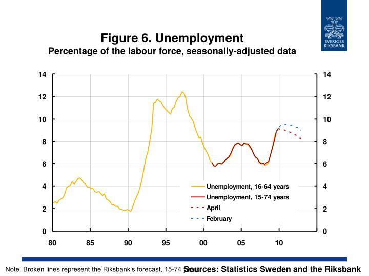 Figure 6. Unemployment
