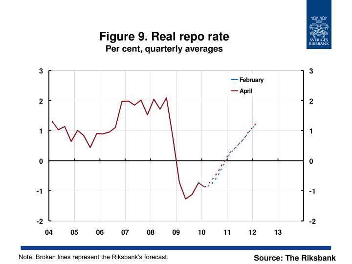 Figure 9. Real repo rate