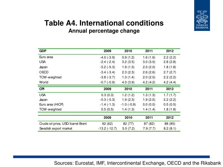 Table A4. International conditions