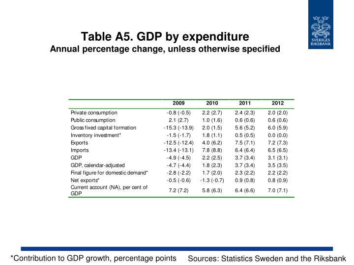 Table A5. GDP by expenditure
