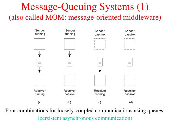Message-Queuing Systems (1)