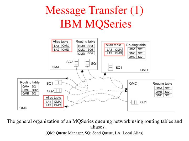 Message Transfer (1)