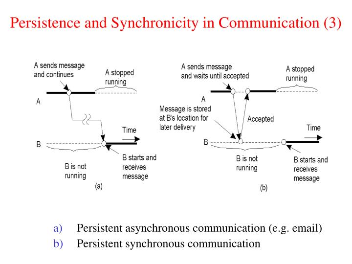Persistence and Synchronicity in Communication (3)